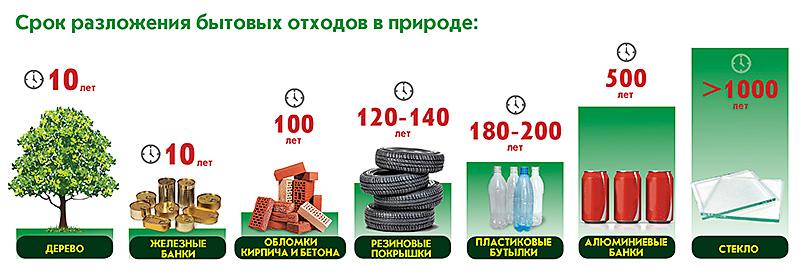 Виды и сроки разложения бытовых отходов